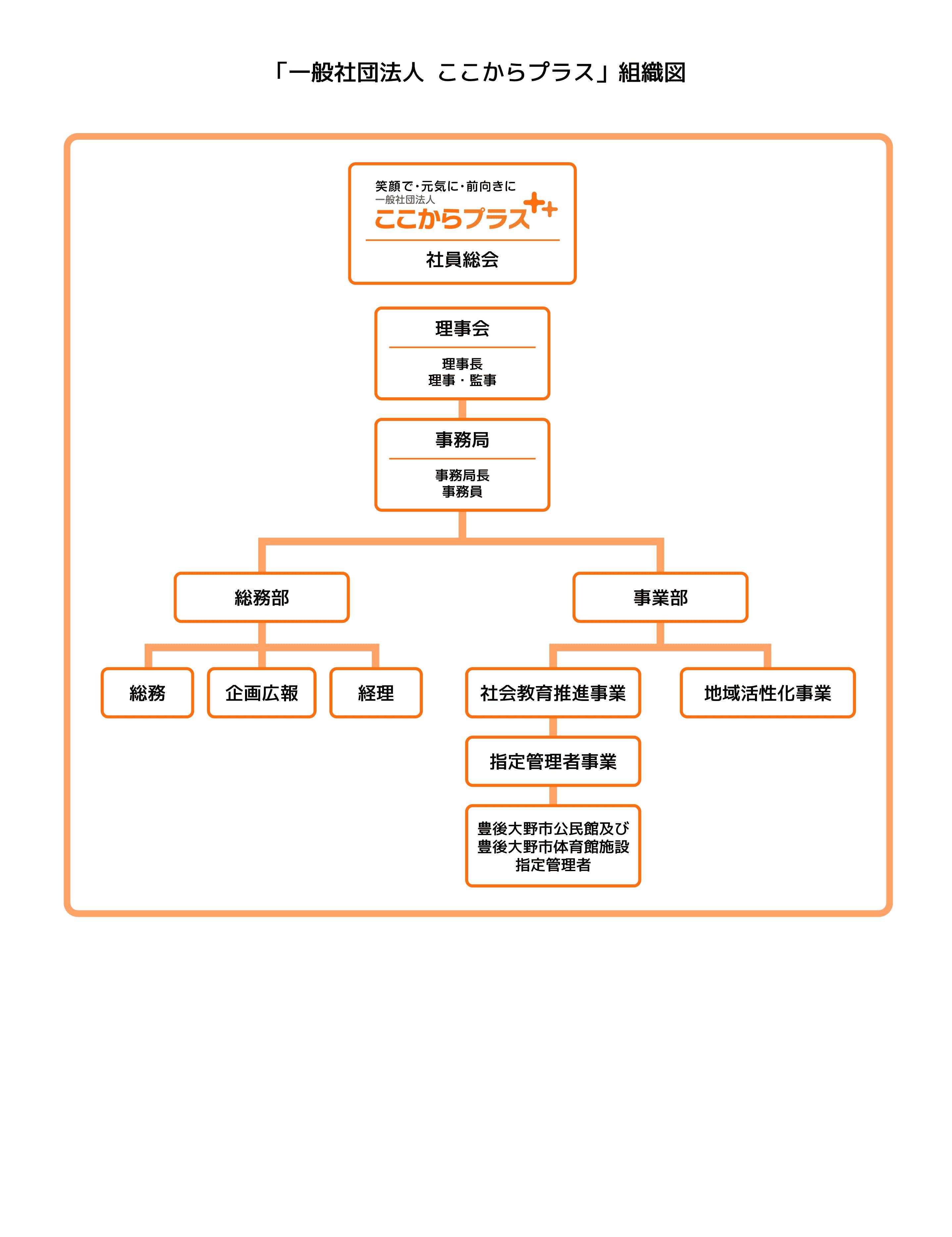 「一般社団法人ここからプラス」組織図